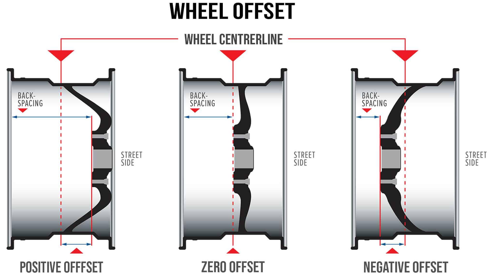 wheel offset positive zero negative